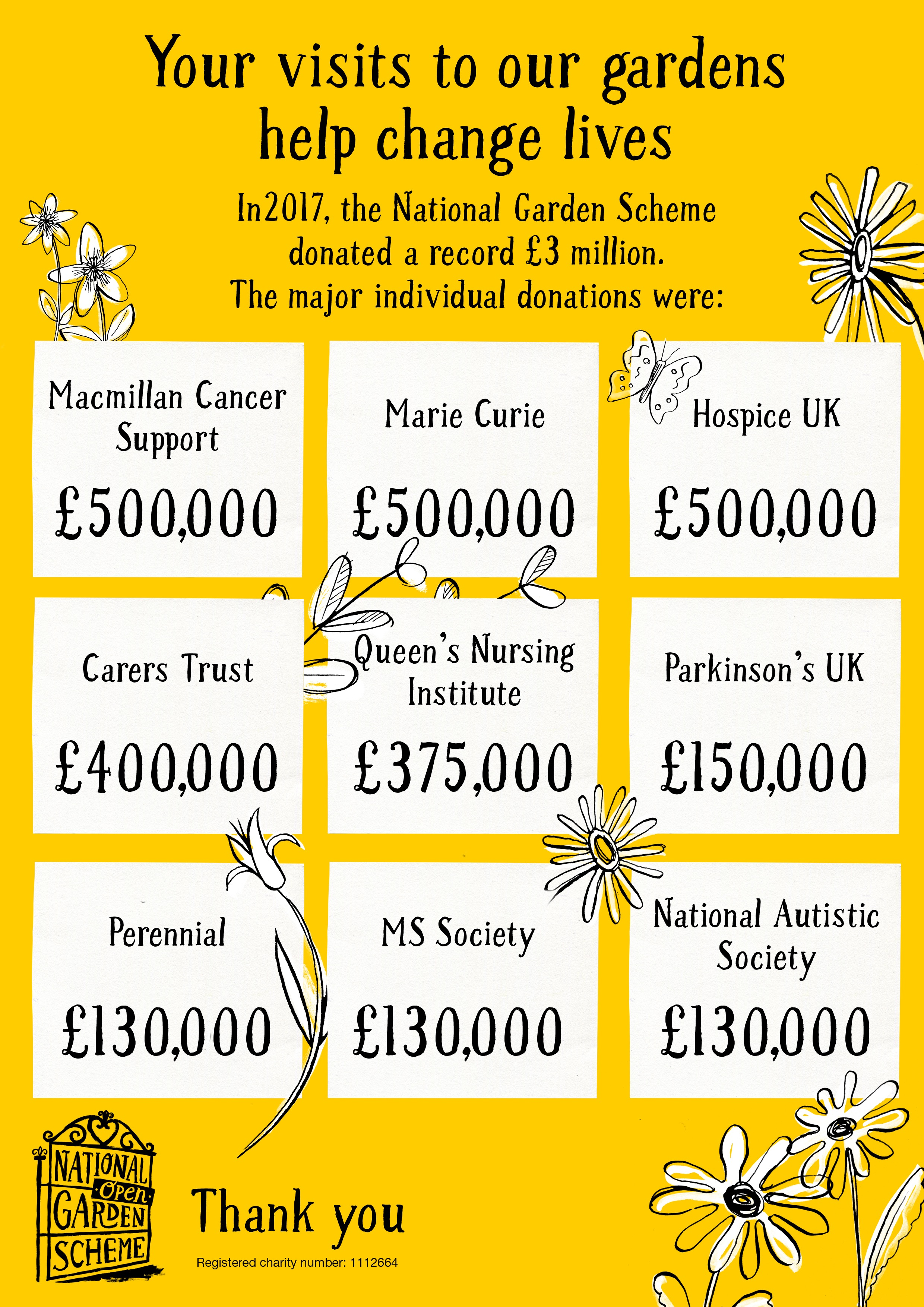 Awesome National Garden Scheme. BeneficiaryPoster V3 160517 1